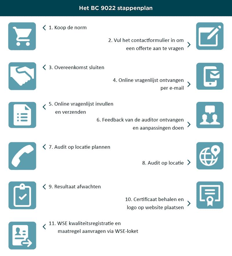 WSE stappenplan